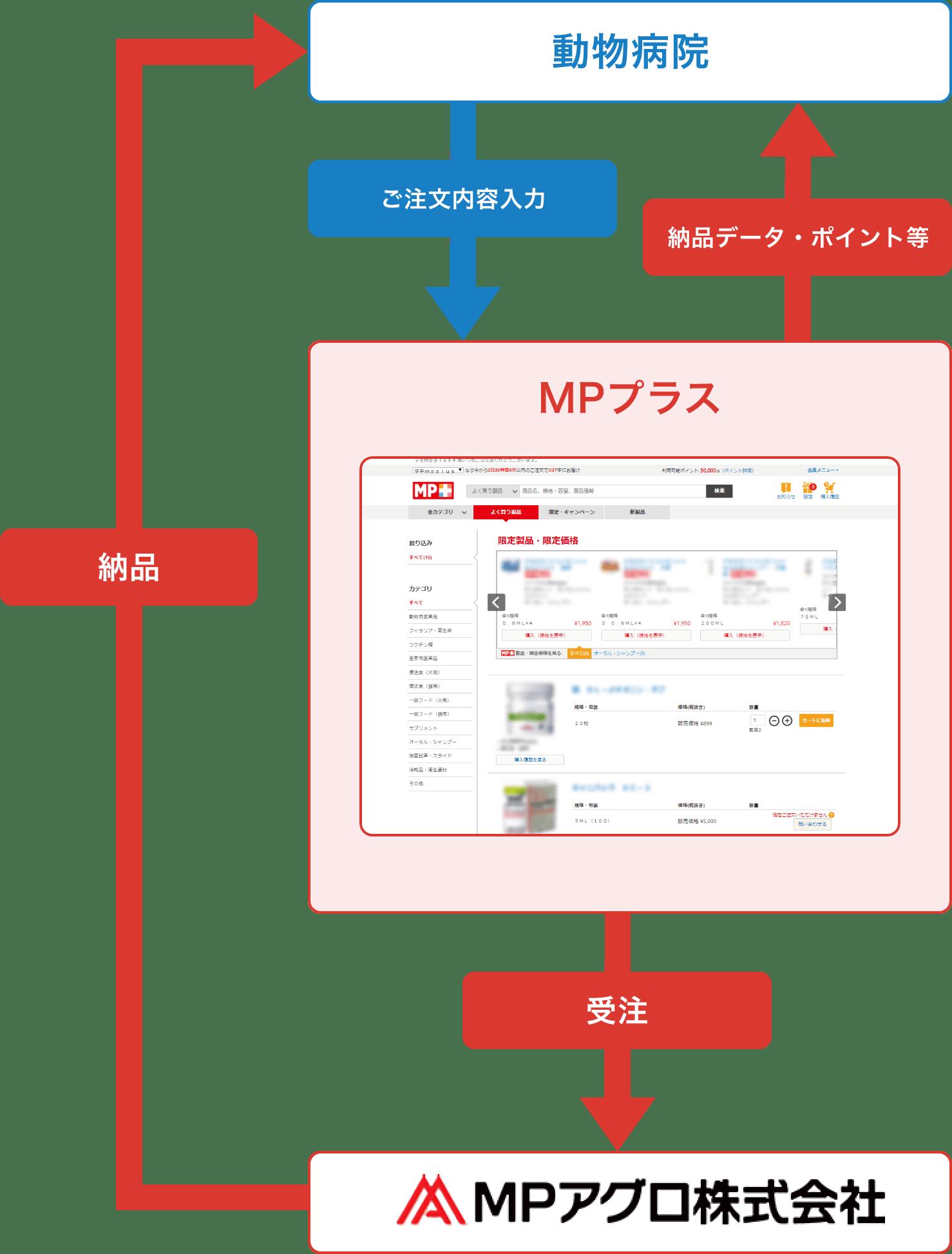 MPプラスの注文から納品までのイメージ図